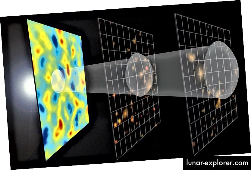 Fluktuasi dingin (diperlihatkan dengan warna biru) pada CMB secara inheren tidak lebih dingin, tetapi lebih mewakili daerah-daerah di mana ada tarikan gravitasi yang lebih besar karena kepadatan materi yang lebih besar, sedangkan titik-titik panas (berwarna merah) hanya lebih panas karena radiasi di wilayah itu hidup di sumur gravitasi yang lebih dangkal. Seiring waktu, daerah overdense akan jauh lebih mungkin untuk tumbuh menjadi bintang, galaksi dan cluster, sedangkan daerah underdense akan cenderung melakukannya. (E.M. HUFF, TIM SDSS-III DAN TIM TELESCOPE SELATAN; GRAFIS OLEH ZOSIA ROSTOMIAN)