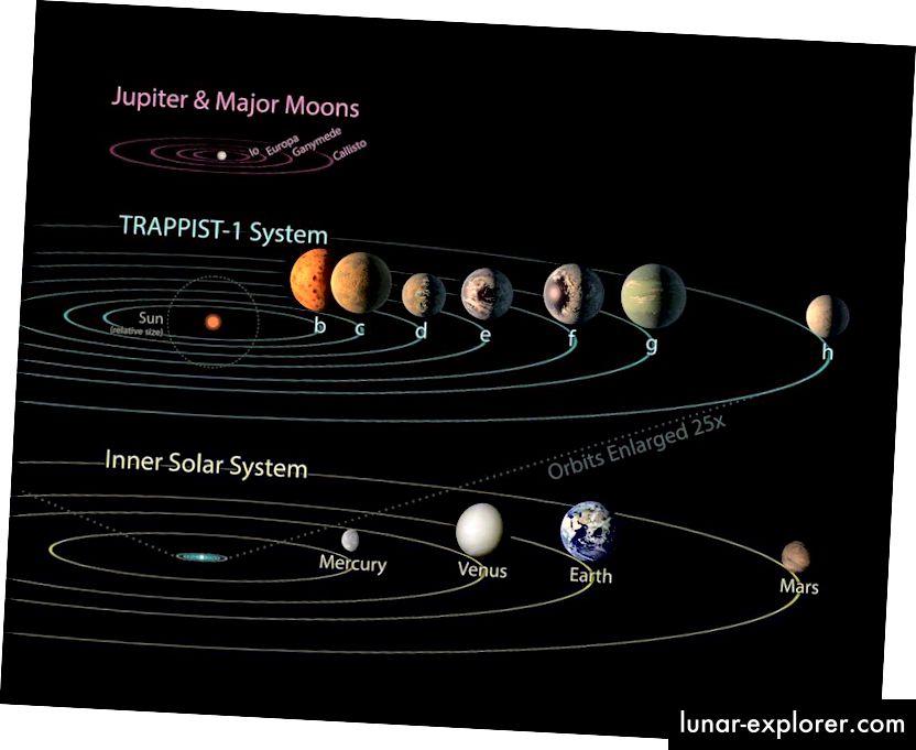 Sistem TRAPPIST-1 dibandingkan dengan planet-planet tata surya dan bulan-bulan Jupiter. Orbit semua yang ditampilkan di sini tidak berubah dengan ekspansi Alam Semesta, karena kekuatan pengikat gravitasi yang mengatasi segala efek ekspansi itu. (NASA / JPL-CALTECH)