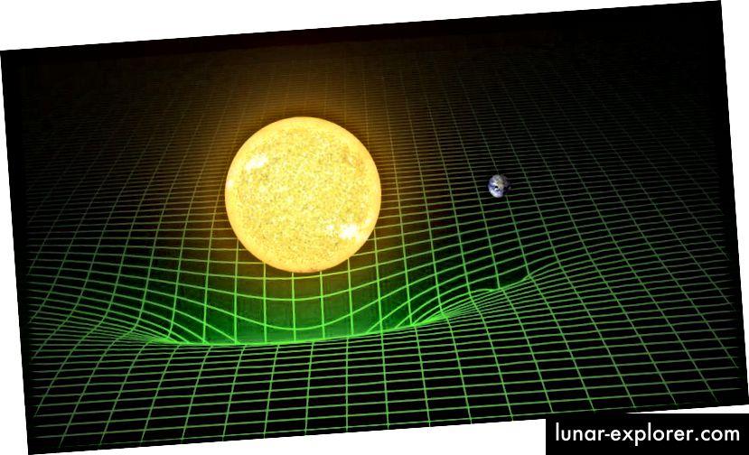 Das Gravitationsverhalten der Erde um die Sonne herum beruht nicht auf einer unsichtbaren Anziehungskraft, sondern wird besser dadurch beschrieben, dass die Erde frei durch einen von der Sonne dominierten gekrümmten Raum fällt. Der kürzeste Abstand zwischen zwei Punkten ist keine gerade Linie, sondern eine geodätische Linie: eine gekrümmte Linie, die durch die Gravitationsdeformation der Raumzeit definiert wird. (LIGO / T. PYLE)