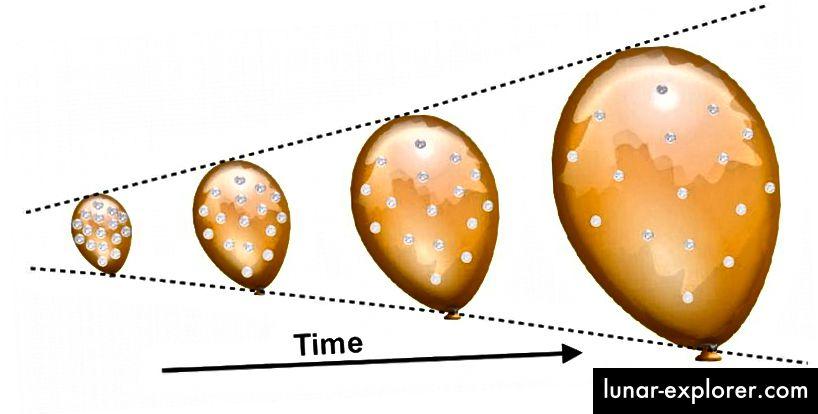 Die Ballon / Münz-Analogie des expandierenden Universums. Die einzelnen Strukturen (Münzen) dehnen sich nicht aus, aber die Abstände zwischen ihnen in einem expandierenden Universum. Dies kann sehr verwirrend sein, wenn Sie darauf bestehen, die scheinbare Bewegung der Objekte, die wir sehen, auf ihre relativen Geschwindigkeiten durch den Raum zurückzuführen. In Wirklichkeit ist es der Raum zwischen ihnen, der sich ausdehnt. (E. SIEGEL / ÜBER DIE GALAXIE HINAUS)