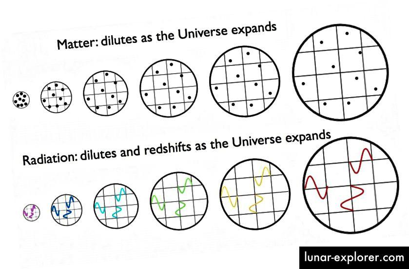 Die Strahlung verschiebt sich rot, wenn sich das Universum ausdehnt, was bedeutet, dass es in der Vergangenheit des Universums energiereicher war, mit einer größeren Energiemenge pro Photon. Ob das Universum von Materie oder Strahlung beherrscht wird, ist unerheblich. Die Rotverschiebung ist real. (E. SIEGEL / ÜBER DIE GALAXIE HINAUS)