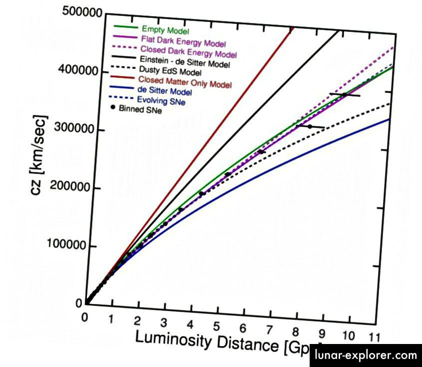 Die Distanz / Rotverschiebungs-Beziehung, einschließlich der entferntesten Objekte von allen, gesehen von ihren Supernovae vom Typ Ia. Die Daten sprechen stark für ein sich beschleunigendes Universum. Beachten Sie, wie sich diese Linien alle voneinander unterscheiden, da sie Universen aus verschiedenen Zutaten entsprechen. (NED WRIGHT, GESTÜTZT AUF DEN NEUESTEN DATEN VON BETOULE ET AL.)