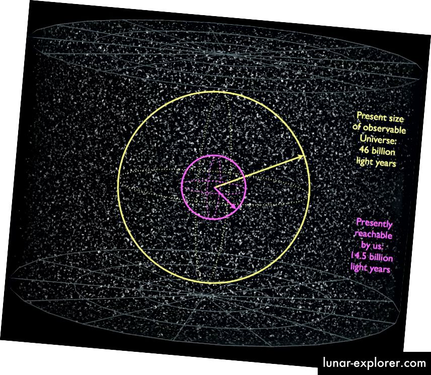Innerhalb des beobachtbaren Universums (gelber Kreis) gibt es ungefähr 2 Billionen Galaxien. Galaxien, die mehr als ein Drittel des Weges bis zur Grenze dessen, was wir beobachten können, zurücklegen, können aufgrund der Expansion des Universums nicht erreicht werden. Nur 3% des Universumsvolumens können vom Menschen erforscht werden. Wir können die Galaxien jedoch weiterhin sehen, es sei denn, wir können sie nur so sehen, wie sie in der Vergangenheit waren. (WIKIMEDIA COMMONS BENUTZER AZCOLVIN 429 UND FRÉDÉRIC MICHEL / E. SIEGEL)