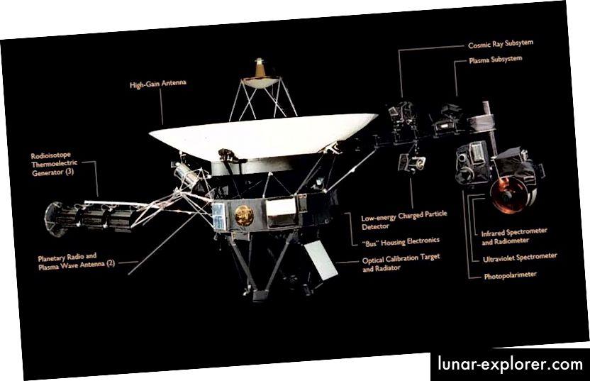 Das Schema der Voyager-Raumsonde enthält einen mit Plutonium 238 betriebenen thermoelektrischen Radioisotop-Generator, weshalb die Voyager 1 und 2 auch heute noch mit uns kommunizieren können. (NASA / JPL-CALTECH)