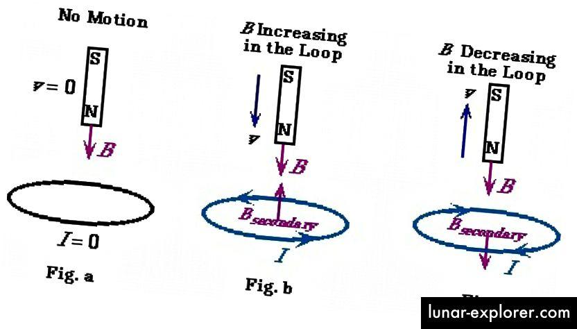Az elektromágneses indukció fogalma, rúdmágnes és huzalhurok segítségével bemutatva. (RICHARD VAWTER, NYUGAT-WASHINGTON EGYETEM)