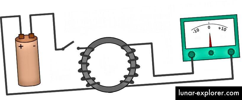 Jedna od najranijih primjena Faradayevog zakona indukcije bila je primijetiti da zavojnica žice, koja bi stvorila magnetsko polje unutra, može magnetizirati materijal, uzrokujući promjenu u njegovom unutarnjem magnetskom polju. Tada bi to promjenjivo polje izazvalo struju u zavojnici na drugoj strani magneta, uzrokujući da se igla (desno) odbije. Moderni induktori još uvijek se oslanjaju na taj isti princip. (WIKIMEDIA ZAJEDNO KORISNIK EVIATAR BACH)