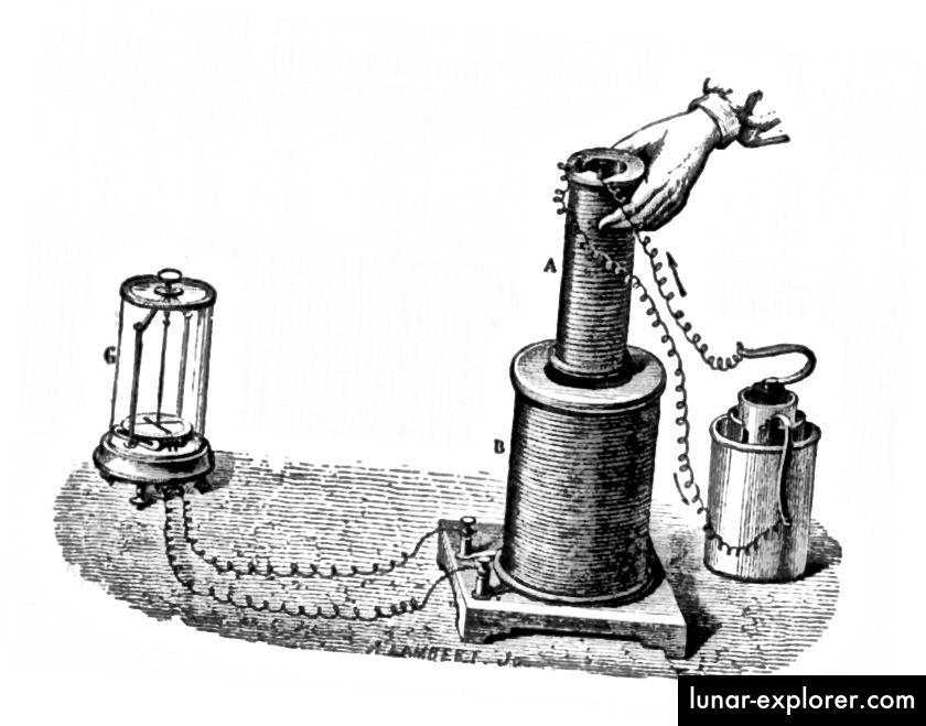 Jedan od Faradayjevih eksperimenata iz 1831. godine koji pokazuje indukciju. Tekuća baterija (desno) kroz malu zavojnicu (A) šalje električnu struju. Kada se pomiče u veliku zavojnicu (B) ili iz nje, njeno magnetsko polje inducira trenutni napon u zavojnici, što detektira galvanometar. (J. LAMBERT)