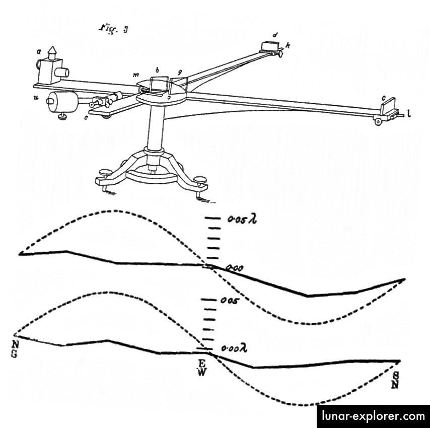 Michelson-ov interferometar (vrh) pokazao je zanemariv pomak u uzorcima svjetla (dno, čvrsto) u usporedbi s onim što se očekivalo ako je Galileova relativnost istinita (dno, točkasto). Brzina svjetlosti bila je ista bez obzira na smjer orijentacije interferometra, uključujući kut prema, okomito na ili protiv kretanja Zemlje kroz svemir. (ALBERT A. MICHELSON (1881); A. A. MICHELSON i E. MORLEY (1887))