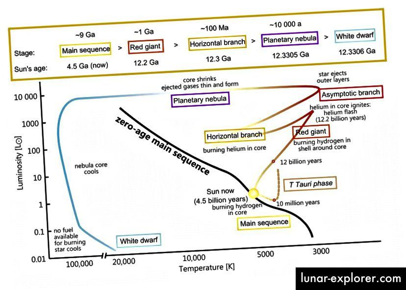 Dieses Diagramm zeigt die Entwicklung eines Sterns mit einer Sonnenmasse auf dem H-R-Diagramm von seiner Phase vor der Hauptsequenz bis zum Ende der Fusion. Jeder Stern jeder Masse wird einer anderen Kurve folgen, aber es dauert Millionen von Jahren, bis sich die Gaswolke, die unsere Sonne werden würde, beruhigt und mit der Fusion begonnen hat. (WIKIMEDIA COMMONS USER SZCZUREQ)