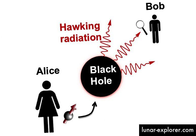Ovo je shema paradoksa informacija o crnoj rupi. Alice baci qubit u crnu rupu i pita može li Bob rekonstruirati qubit koristeći samo Hawkingova zračenja (Norman Yao, UC Berkeley)