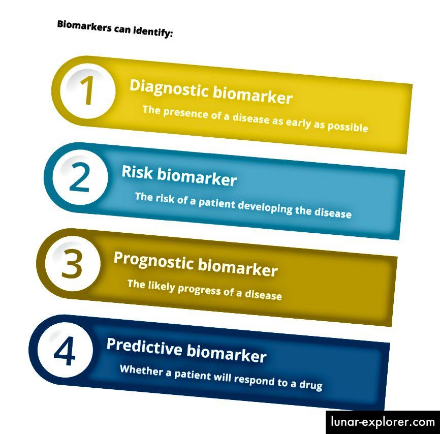Jenis biomarker