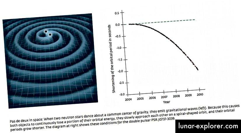 Laju peluruhan orbital pulsar biner sangat tergantung pada kecepatan gravitasi dan parameter orbital sistem biner. Kami telah menggunakan data pulsar biner untuk membatasi kecepatan gravitasi agar sama dengan kecepatan cahaya hingga presisi 99,8%, dan untuk menyimpulkan keberadaan gelombang gravitasi berpuluh-puluh tahun sebelum LIGO dan Virgo mendeteksinya. (NASA (L), MAX PLANCK INSTITUTE UNTUK RADIO ASTRONOMY / MICHAEL KRAMER (R))