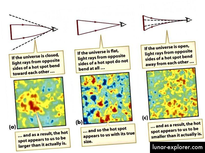 Cahaya dari latar belakang gelombang mikro kosmik dan pola fluktuasi darinya memberi kita satu cara untuk mengukur kelengkungan Alam Semesta. Untuk yang terbaik dari pengukuran kami, dalam 1 bagian dalam sekitar 400, Semesta benar-benar datar secara spasial. (SMOOT KOSMOLOGI KELOMPOK / LAWRENCE BERKELEY LABS)