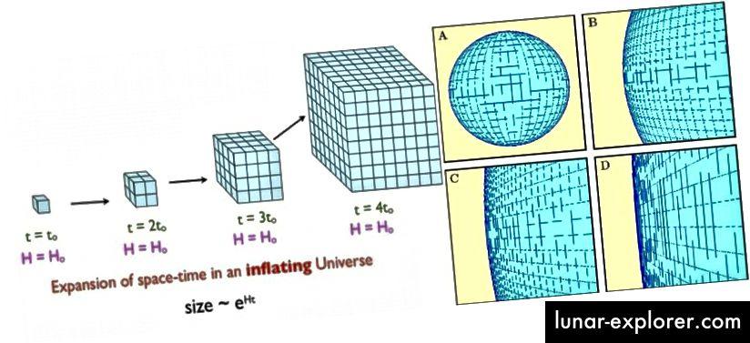 Inflasi menyebabkan ruang meluas secara eksponensial, yang dapat dengan cepat menghasilkan ruang melengkung yang sebelumnya ada atau tidak rata yang tampak datar. Jika Semesta melengkung, ia memiliki jari-jari kelengkungan yang minimal ratusan kali lebih besar dari yang dapat kita amati. (E. SIEGEL (L); NED WRIGHT COSMOLOGY TUTORIAL (R))