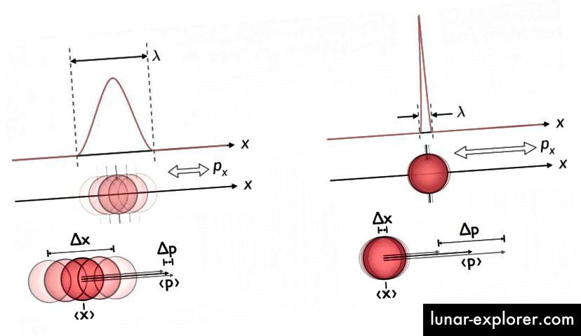 Ein Beispiel für die inhärente Unsicherheit zwischen Position und Impuls auf Quantenebene. Es gibt eine Grenze dafür, wie gut Sie diese beiden Größen gleichzeitig messen können, und die Unsicherheit zeigt sich an Orten, an denen die Menschen dies häufig am wenigsten erwarten. (E. SIEGEL / WIKIMEDIA COMMONS USER MASCHEN)