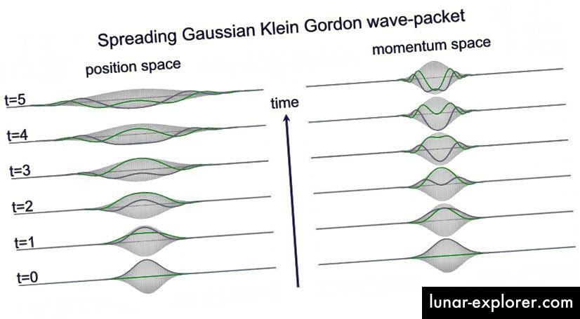 Seiring berjalannya waktu, bahkan untuk partikel tunggal yang sederhana, fungsi gelombang kuantumnya yang menggambarkan posisinya akan menyebar, secara spontan, seiring waktu. Ini terjadi untuk semua partikel kuantum untuk berbagai properti di luar posisi, seperti nilai medan. (HANS DE VRIES / PERTANYAAN FISIKA)