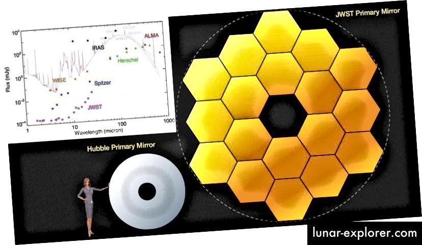James Webb Space Telescope vs. Hubble dalam ukuran (utama) dan vs array teleskop lain (inset) dalam hal panjang gelombang dan sensitivitas. Seharusnya bisa melihat galaksi yang benar-benar pertama, bahkan galaksi yang tidak bisa dilihat oleh observatorium lain. Kekuatannya benar-benar belum pernah terjadi sebelumnya. (NASA / TIM Ilmu Pengetahuan JWST)