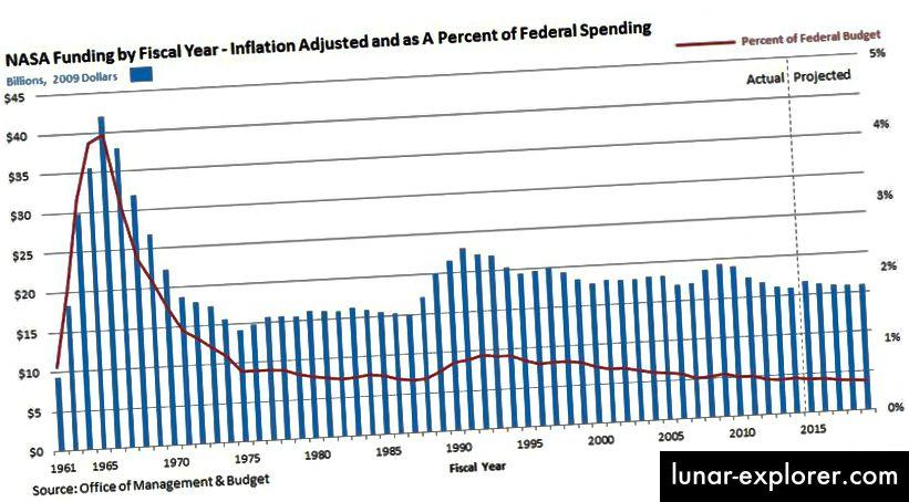 Sebagai persentase dari anggaran federal, investasi di NASA berada pada titik terendah 58 tahun; hanya dengan 0,45% dari anggaran, Anda harus kembali ke tahun 1960 untuk menemukan tahun di mana kami menginvestasikan persentase yang lebih kecil di badan antariksa negara kita. (KANTOR MANAJEMEN & ANGGARAN)