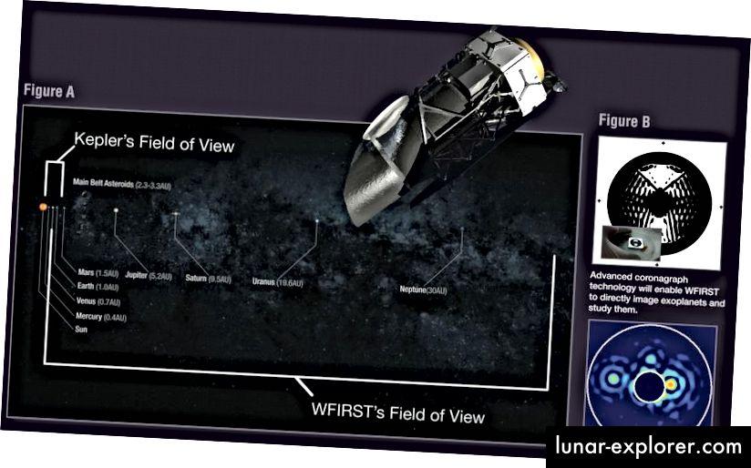 Bidang pandang WFIRST akan memungkinkan kita untuk menyelidiki semua planet, di luar Neptunus, yang tidak ditemukan oleh para pencari planet berbasis transit seperti Kepler. Selain itu, bintang-bintang terdekat akan memungkinkan kita untuk secara langsung membayangkan dunia di sekitar mereka, sesuatu yang belum dicapai oleh observatorium lain pada tingkat yang WFIRST akan capai. (NASA / GODDARD / WFIRST)