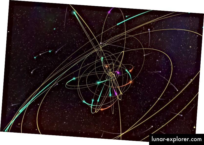 Visualisasi dari orbit bintang di pusat galaksi. Pengamatan mayat-mayat ini dilakukan dari 1995 hingga 2012 oleh teleskop W. M. Keck. Gambar oleh U. dari Illinois NCSA Advanced Visualization Laboratory.