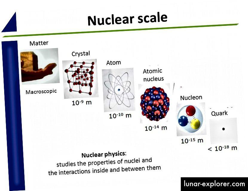 A makroszkopikus skáláktól a szubatómiai méretekig az alapvető részecskék méretei csak kis szerepet játszanak a kompozit szerkezetek méretének meghatározásában. Az, hogy az építőelemek valóban alapvető és / vagy pontszerű részecskék-e, még nem ismert, de megértjük az Univerzumot a nagy, kozmikus skáláktól kezdve az apró, szubatomi méretekig. (MAGDALENA KOWALSKA / CERN / ISOLDE Csapat)