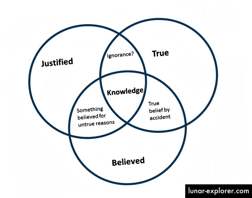 JTB Account of Knowledge