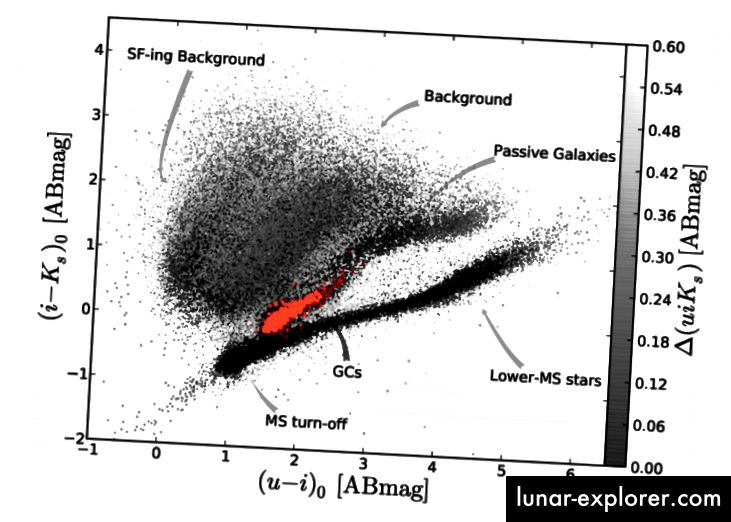 Fig. 14, Muñoz et al. 2014. Die beiden benachbarten Linien von Hauptreihensternen und Kugelsternhaufen sind sehr dicht besiedelt.