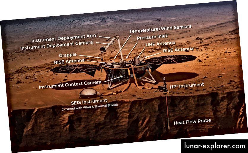 Il concetto dell'artista di InSight Lander su Marte: InSight è la prima missione dedicata a studiare l'interno profondo di Marte. I risultati faranno avanzare la comprensione di come tutti i pianeti rocciosi, compresa la Terra, si siano formati ed evoluti. (Crediti immagine: NASA)