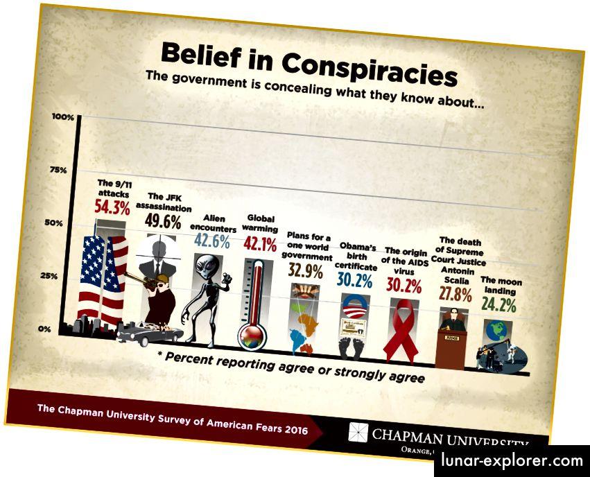 24% des Américains pensent que les atterrissages sur la lune ont été falsifiés, sans doute alimentés par les vidéos sans fin sur la conspiration sur YouTube.