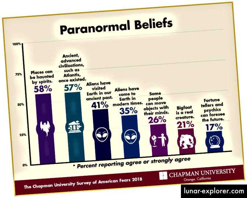 41% des Américains pensent que d'anciens extraterrestres ont visité les terriens. Les enquêtes Chapman montrent que le paranormalisme est en augmentation constante chez les Américains au XXIe siècle.