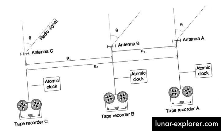 U VLBI, radio signali se snimaju na svakom pojedinom teleskopu prije otpreme na središnje mjesto. Svaka primljena podatkovna točka oživljena je izuzetno preciznim, visokofrekventnim atomskim satom zajedno s podacima kako bi znanstvenici pomogli ispravnoj sinkronizaciji opažanja. (JAVNI DOMEN / WIKIPEDIA USER RNT20)