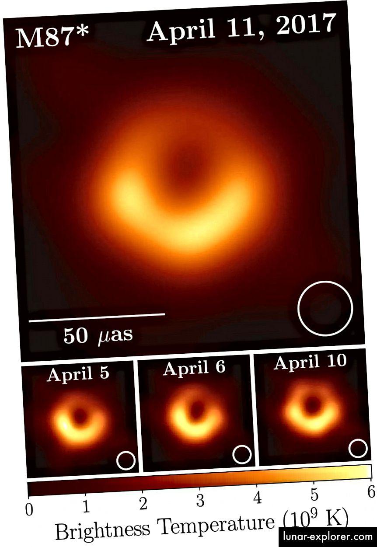 Prva objavljena slika teleskopa horizonta postigla je razlučivosti od 22,5 mikrokarsekundi, omogućujući nizu da riješi horizont događaja crne rupe u središtu M87. Teleskop s jednim posudom trebao bi biti promjera 12 000 km da bi se postigla ta ista oštrina. Imajte na umu različite pojavnosti između slika 5. i 6. travnja i slika od 10. travnja, što pokazuje da se značajke oko crne rupe vremenom mijenjaju. To pomaže u prikazivanju važnosti sinkronizacije različitih promatranja, a ne samo njihova prosjeka. (DOGAĐAJ SURADNJA TELESKOPA HORIZONA)