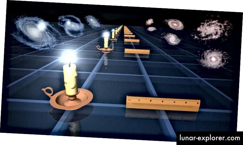 Стандартните свещи (L) и стандартните владетели (R) са две различни техники, които астрономите използват за измерване на разширяването на пространството в различни периоди / разстояния в миналото. Въз основа на това как величини като светимост или ъглов размер се променят с разстояние, можем да заключим историята на разширението на Вселената. Използването на метода на свещта е част от стълбата на разстоянието, като се получават 73 km / s / Mpc. Използването на линийката е част от метода на ранния сигнал, като се получават 67 km / s / Mpc. Тези стойности са непоследователни. (НАСА / JPL-CALTECH)