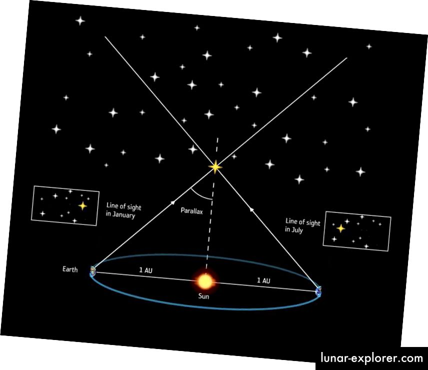 Методът на паралакса, използван откакто телескопите станаха достатъчно добри през 1800-те, включва забелязване на очевидната промяна в позицията на близката звезда спрямо по-отдалечените фонови. При този метод може да има предубеждения поради наличието на маси, които не сме отчитали по подходящ начин. (ESA / ATG MEDIALAB)