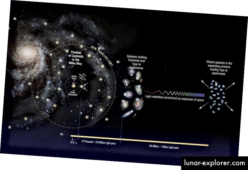 """Изграждането на стълбата на космическото разстояние включва преминаване от нашата Слънчева система към звездите до близките галактики към далечните. Всяка """"стъпка"""" носи своите собствени несигурности, особено стъпките на променливата Cepheid и свръхновите стъпки; той също би бил предубеден към по-високи или по-ниски стойности, ако живеем в район с ниска плътност или свръх плътност (НАСА, ESA, A. FEILD (STSCI) и A. RIESS (STSCI / JHU))"""