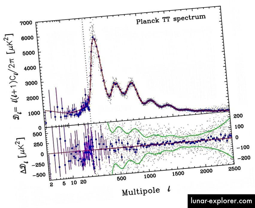 Моделът на акустични пикове, наблюдаван в CMB от спътника Planck, ефективно изключва Вселената, която не съдържа тъмна материя, а също така силно ограничава много други космологични параметри. (P.A.R. ADE ET AL. И СЪБИРАНЕТО НА PLANCK (2015))