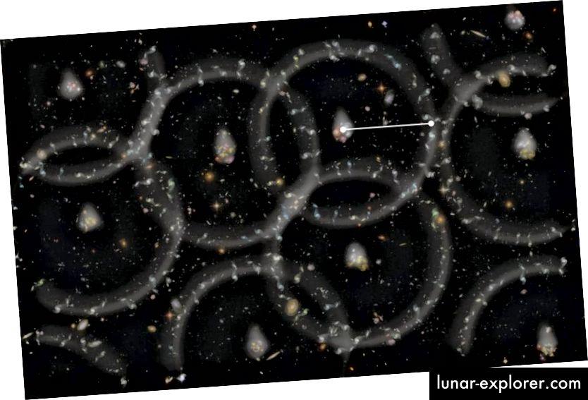 Илюстрация на клъстерни модели, дължащи се на акустичните колебания на Барион, където вероятността да се намери галактика на определено разстояние от която и да е друга галактика се управлява от връзката между тъмната материя и нормалната материя. С разширяването на Вселената, това характерно разстояние също се разширява, което ни позволява да измерваме константата на Хъбъл, плътността на тъмната материя и дори скаларния спектрален индекс. Резултатите са съгласни с данните на CMB и Вселената, съставена от 27% тъмна материя, за разлика от 5% нормална материя. (ZOSIA ROSTOMIAN)