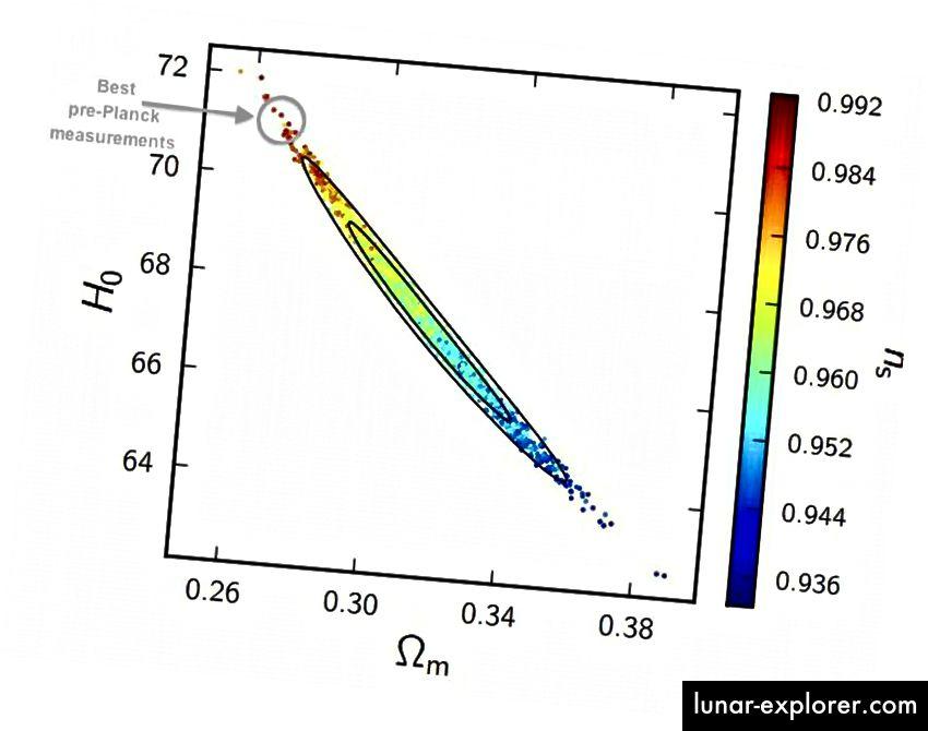 Преди Planck най-доброто съответствие с данните показваше параметър на Hubble приблизително 71 km / s / Mpc, но стойността от приблизително 70 или повече сега би била твърде голяма и за плътността на тъмната материя (x-ос), която имаме виждан чрез други средства и скаларния спектрален индекс (дясна страна на оста Y), който се нуждаем от мащабната структура на Вселената, за да има смисъл. (P.A.R. ADE ET AL. И СЪБИРАНЕТО НА PLANCK (2015))
