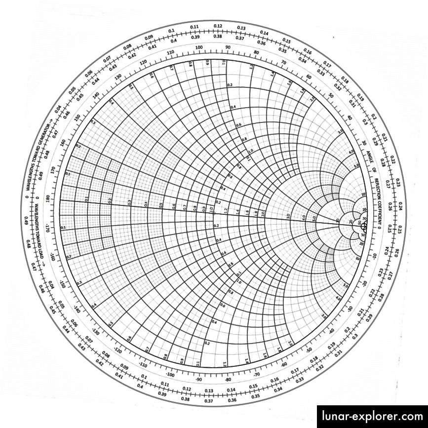Un diagramma di Smith