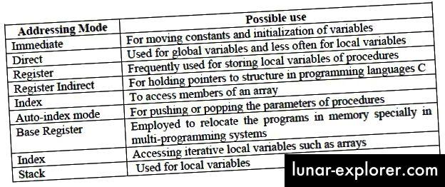 Riepilogo delle modalità di indirizzamento (Uno degli argomenti importanti di questo corso)