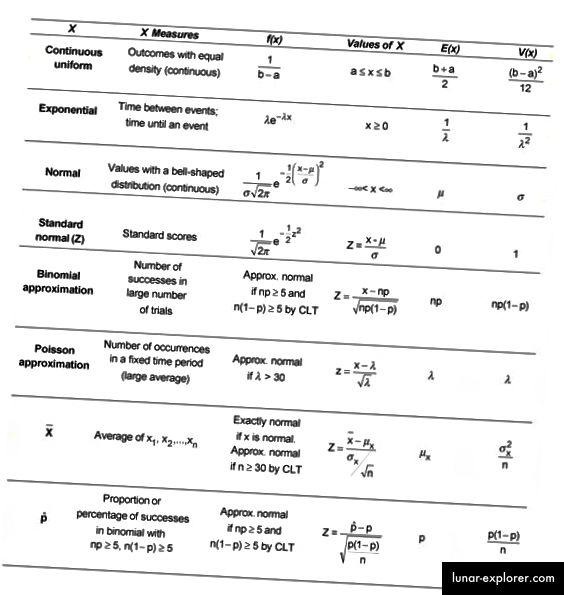 Funzioni di distribuzione di probabilità insieme alla loro media e varianza