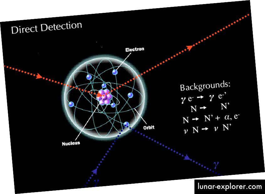 Kad sudarate bilo koje dvije čestice zajedno, ispitivate unutarnju strukturu čestica koje se sudaraju. Ako jedan od njih nije temeljna, već je sastavljena čestica, ovi eksperimenti mogu otkriti njegovu unutarnju strukturu. Ovdje je osmišljen eksperiment za mjerenje signala rasipanja tamne materije / nukleona. Međutim, postoje mnogi prizemni pozadinski prilozi koji bi mogli dati sličan rezultat. Ovaj posebni signal pojavit će se u germaniju, tekućem XENON-u i tekućim detektorima ARGON-a. (PREGLED TEMATSKE PROMETE: PRETRAŽIVANJE KOLIDERA, IZVRŠENO I neizravno otkrivanje - QUEIROZ, FARINALDO S. ARXIV: 1605.08788)