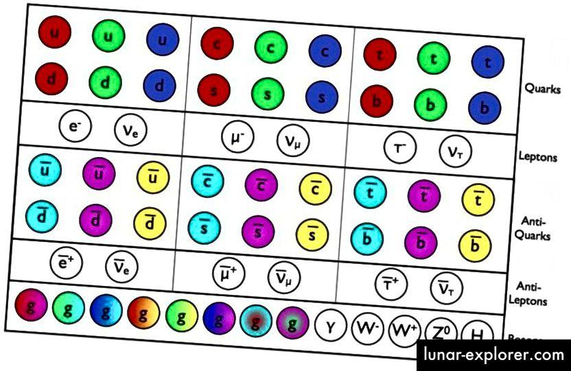 Čestice i antičestice Standardnog modela sada su izravno otkrivene, a posljednje zadržavanje, Higgsov bozon, palo je na LHC početkom ovog desetljeća. Sve ove čestice mogu se stvoriti LHC energijama, a mase čestica dovode do osnovnih konstanti koje su apsolutno potrebne za njihovo potpuno opisivanje. Te čestice se mogu dobro opisati fizikom teorija kvantnog polja koja su u osnovi Standardnog modela, ali ne opisuju sve, poput tamne materije. (E. SIEGEL / BEZ GALAKSE)