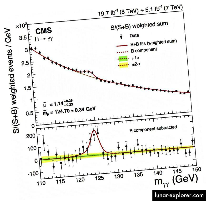 تم الإعلان عن أول اكتشاف قوي بخمسة سيغما لبوزان هيغز منذ بضع سنوات من قبل كل من CMS و ATLAS. لكن بوز Higgs لا يصنع