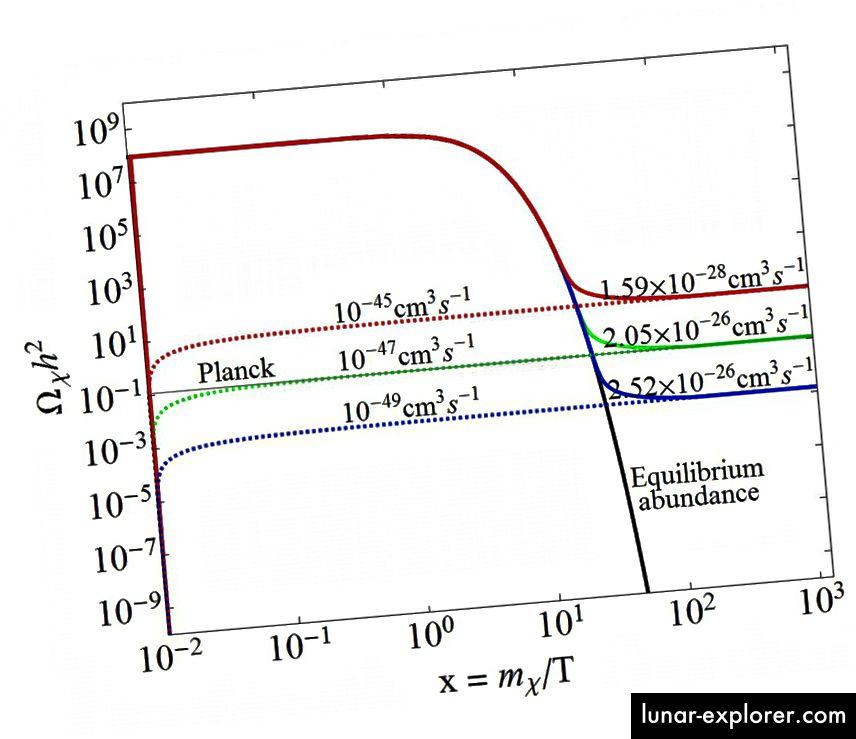 من أجل الحصول على الوفرة الكونية الصحيحة للمادة المظلمة (المحور الصادي) ، تحتاج إلى أن يكون للمادة المظلمة المقاطع العرضية للتفاعل الصحيح مع المادة الطبيعية (يسار) وخصائص الإبادة الذاتية الصحيحة (يمين). تستبعد تجارب الاكتشاف المباشر هذه القيم ، التي يستلزمها بلانك (الأخضر) ، مما يحبط المادة المظلمة ذات القوة الضعيفة المتفاعلة في WIMP. (ص. بوبال ديف ، أنوبام مازومدار ، وصالح قطب ، فرونت. PHYS. 2 (2014) 26)