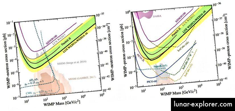 حدود المقطع العرضي للبروتون والنيوترون من تعاون LUX ، والتي استبعدت فعليًا آخر مساحة للمعلمات التي تعود إلى عصر 2000 لتفاعلات WIMP من خلال القوة الضعيفة التي تمثل 100٪ من المادة المظلمة. لاحظ ، في المناطق المظللة قليلاً في الخلفية ، كيف يقوم المنظرون بتنبؤات