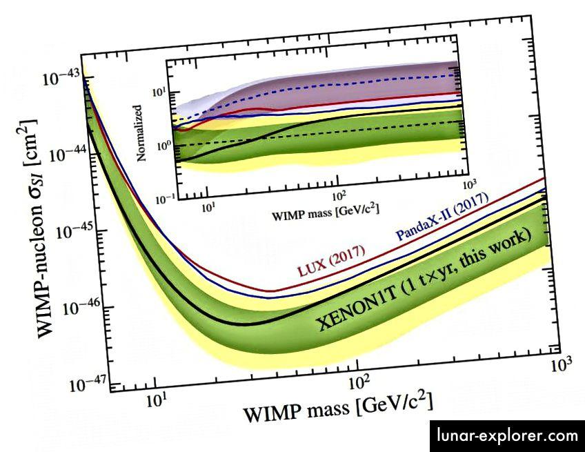 يحصل المقطع العرضي WIMP / nucleon المستقل تدورًا على أكثر حدوده صرامة من تجربة XENON1T ، والتي تحسنت على جميع التجارب السابقة ، بما في ذلك LUX. في حين أن المنظرين وعلماء الظواهر سيستمرون بلا شك في إنتاج تنبؤات جديدة ذات أقسام عرضية أصغر وأصغر ، فقد فقدت فكرة معجزة WIMP كل الدوافع المعقولة مع النتائج التجريبية التي لدينا بالفعل في متناول اليد. (E. APRILE ET AL. ، PHYS. REV. LETT. 121، 111302 (2018))