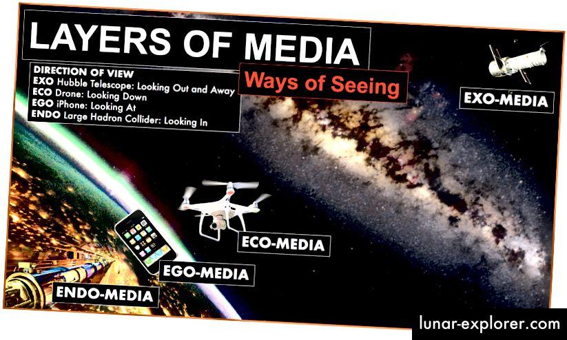 Четирите основни слоя на медийната технология, всеки с различен основен поглед. Очевидно тези слоеве се припокриват и са свързани помежду си.