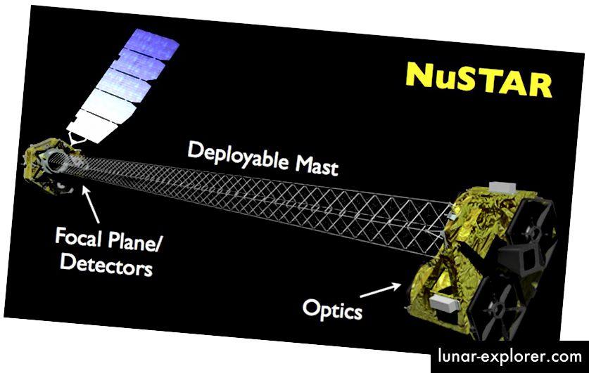 Илюстрация на рентгенов телескоп NuSTAR на НАСА (Harrison.F, Caltech, НАСА)