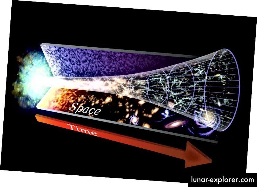 Ada sekumpulan besar bukti ilmiah yang mendukung gambaran Semesta yang berkembang dan Big Bang. Seluruh energi massa Semesta dilepaskan dalam sebuah peristiwa yang berlangsung kurang dari 10 ^ -30 detik durasinya; hal paling energetik yang pernah terjadi dalam sejarah Alam Semesta kita.NASA / GSFC